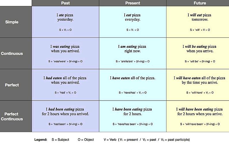 Preposition In Learn In Marathi All Complate: English Alphabet Learn The English Alphabet