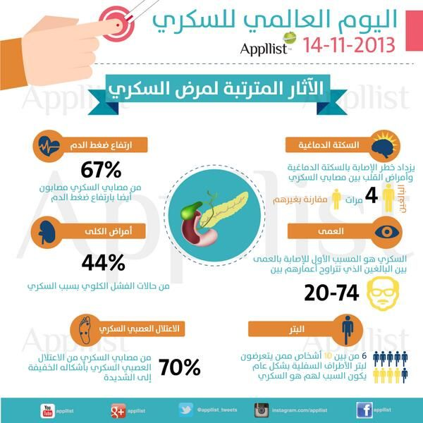 ابليست بالعربية On Twitter Diabetes Education Health Lifestyle Health Eating