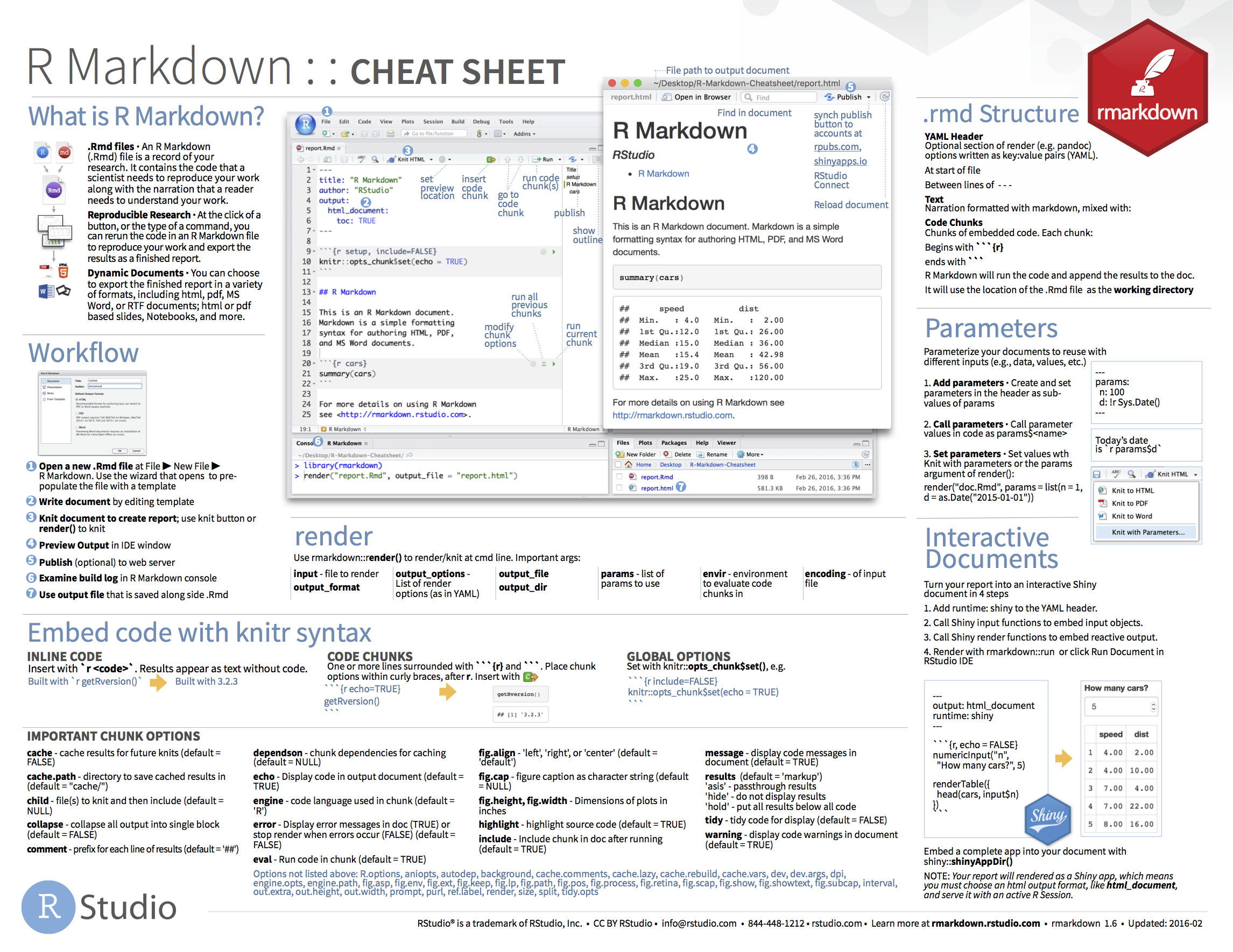 Shiny - The R Markdown Cheat sheet | Cheat sheets in 2019