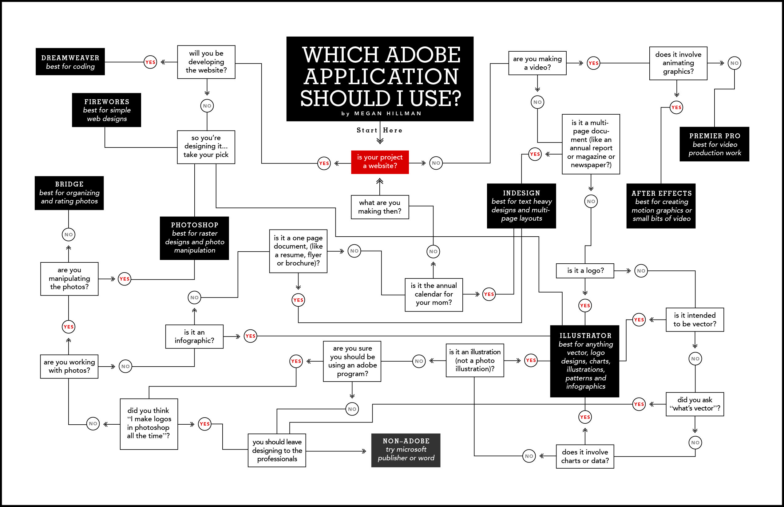Flow Chart Examining The Important Task Of Selecting Which