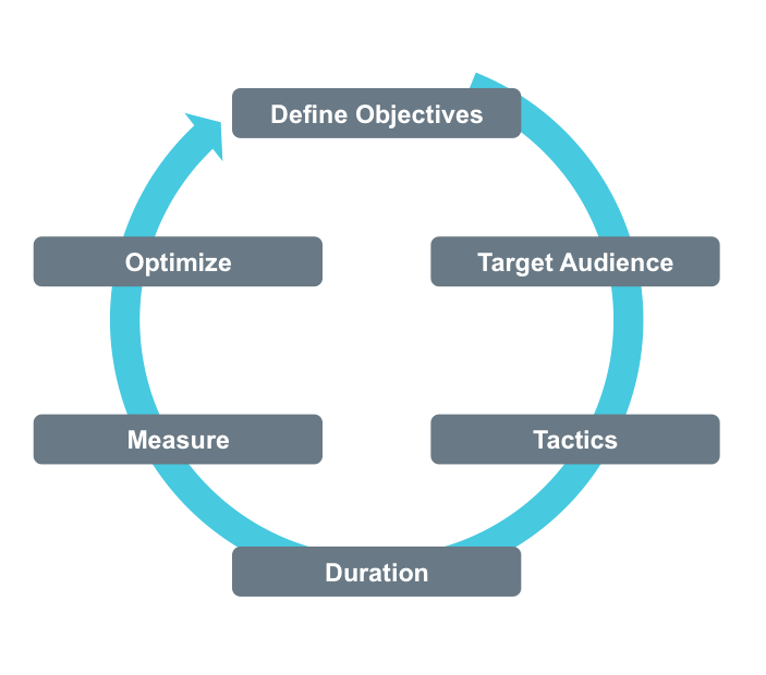 Cycle of campaign planning for mobile marketing ..... repinning ...