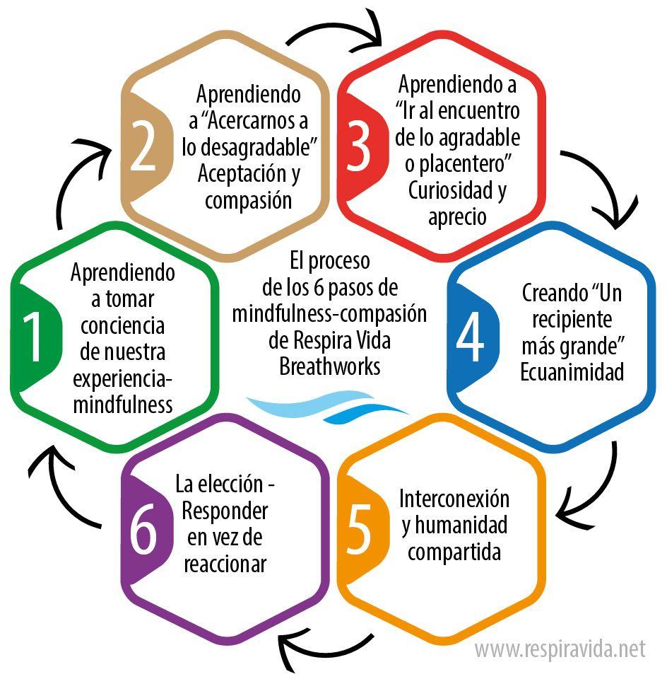 Los 6 pasos de Respira Vida Breathworks   Mindfulness, Map