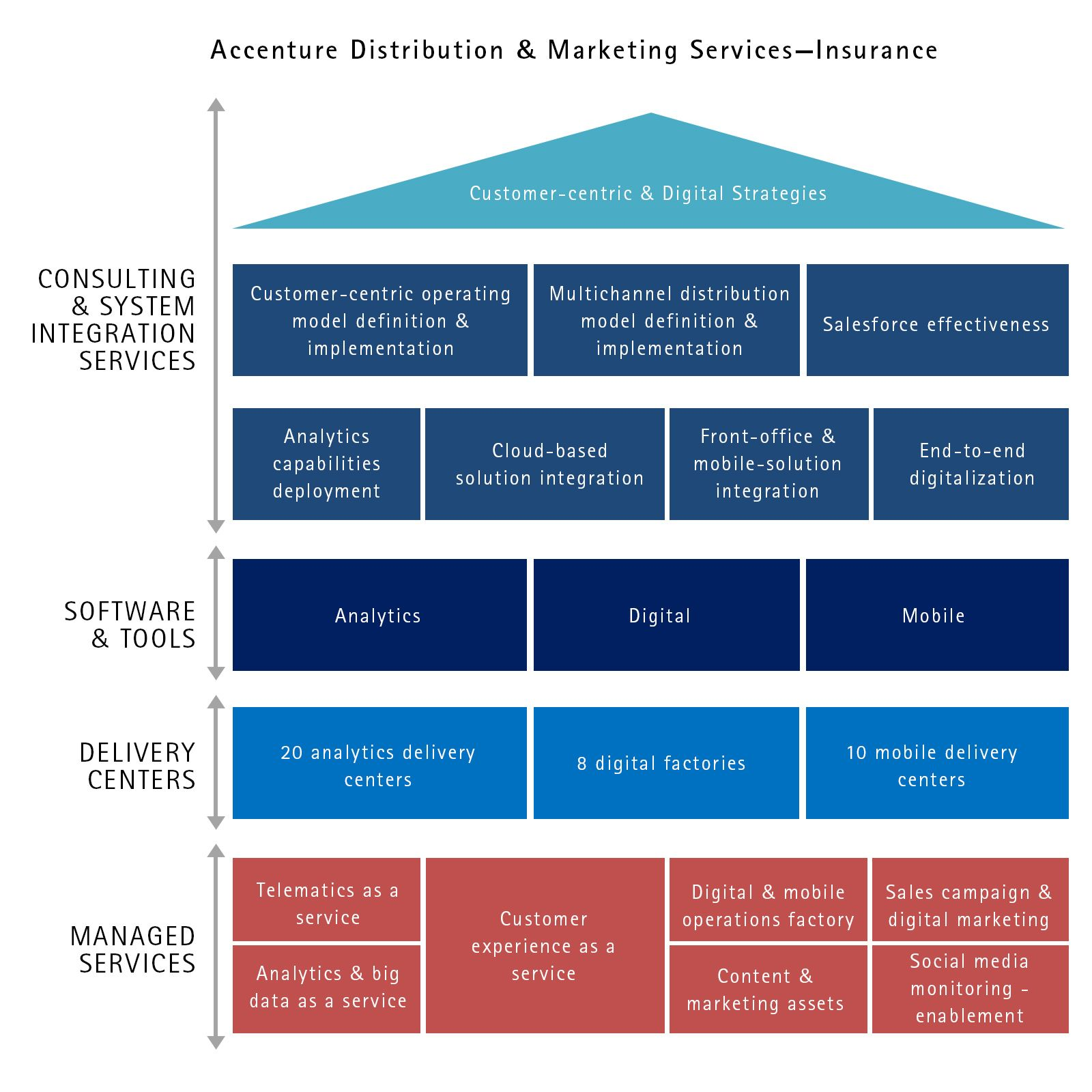 Distribution Amp Marketing Services Insurance In