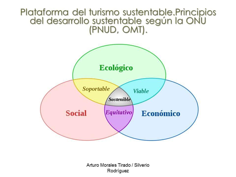 Principios de desarrollo sustentable onu docencia en Arquitectura de desarrollo