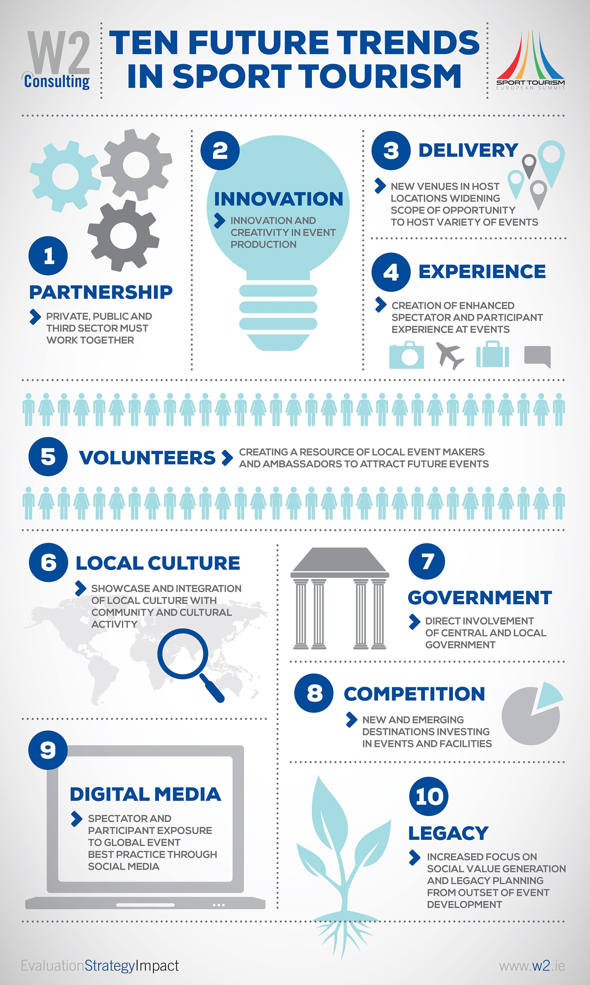 Ten Future Trends in Sports Tourism Tourism, Future