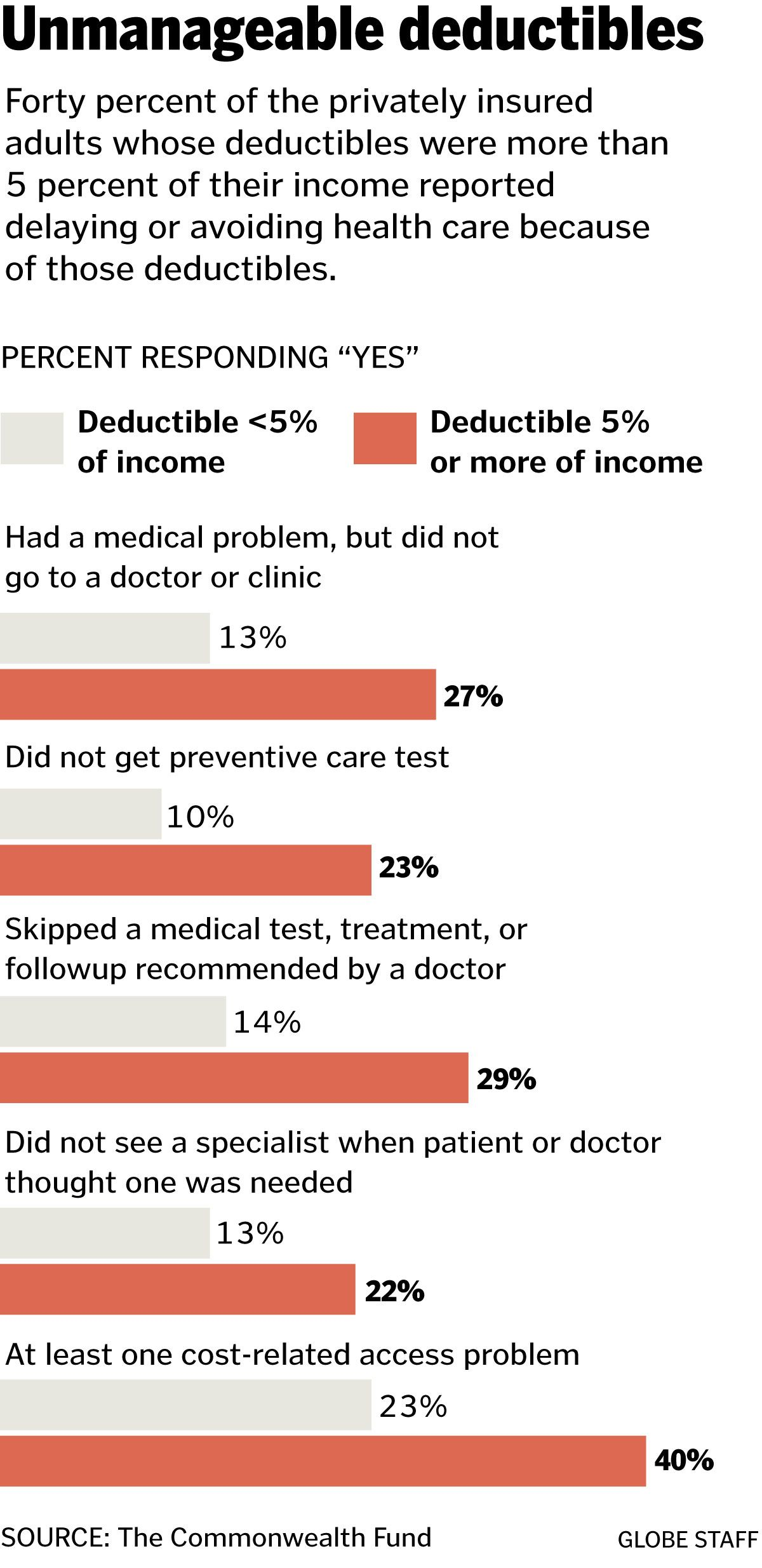 Outofpocket costs put health care out of reach The