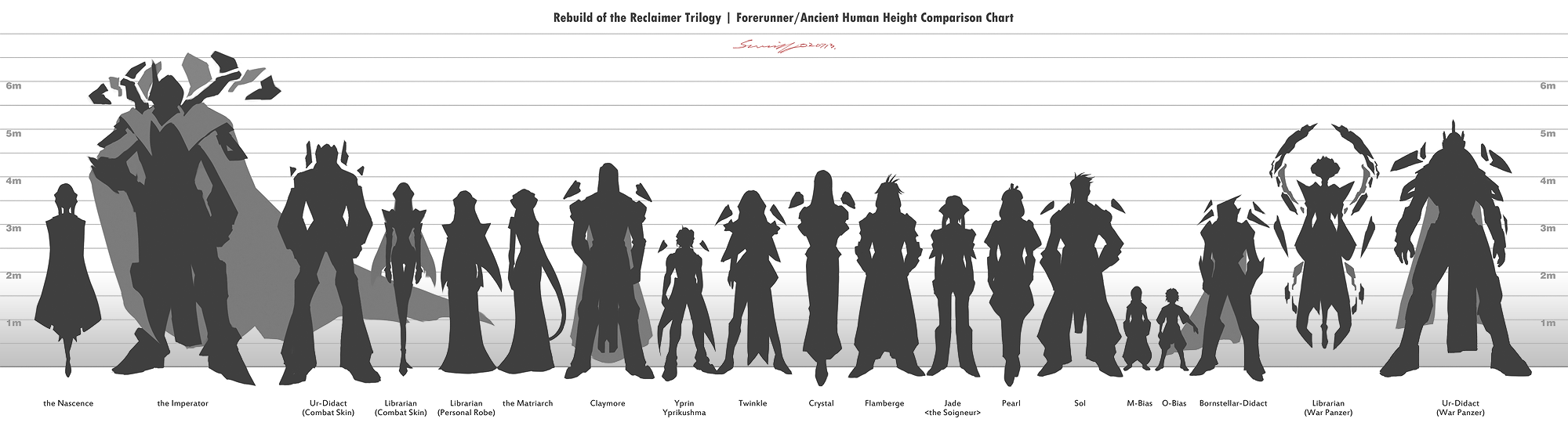Forerunner/Ancient Human Height Comparison Chart by ...