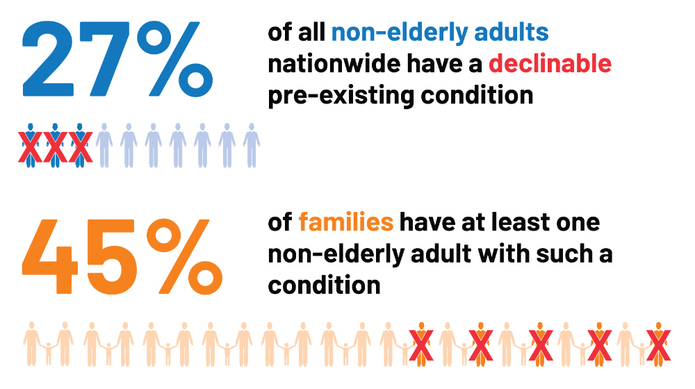 Pre-Existing Condition Prevalence for Individuals and ...