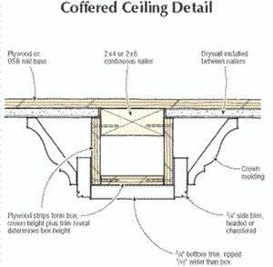 Coffered ceiling millwork moulding wall and ceiling for Coffered ceiling detail