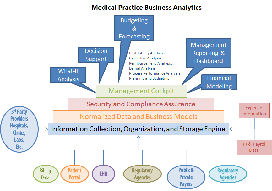 Physicians Medical Revenue Cycle Management Physicians Practice