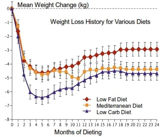 weight regain is common with most diets