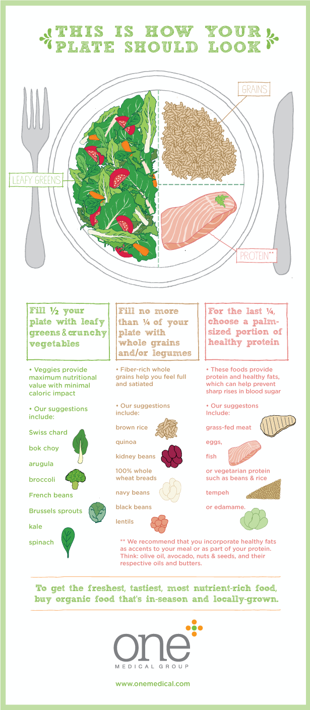 Does your plate look like this?