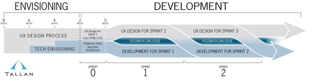 Agile User Experience Design Tallans Technology Blog UX