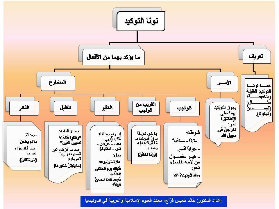 بعض قواعد اللغة العربية على شكل خطاطات منتديات شعاع الدعوية Learning Arabic Teaching Arabic Langauge