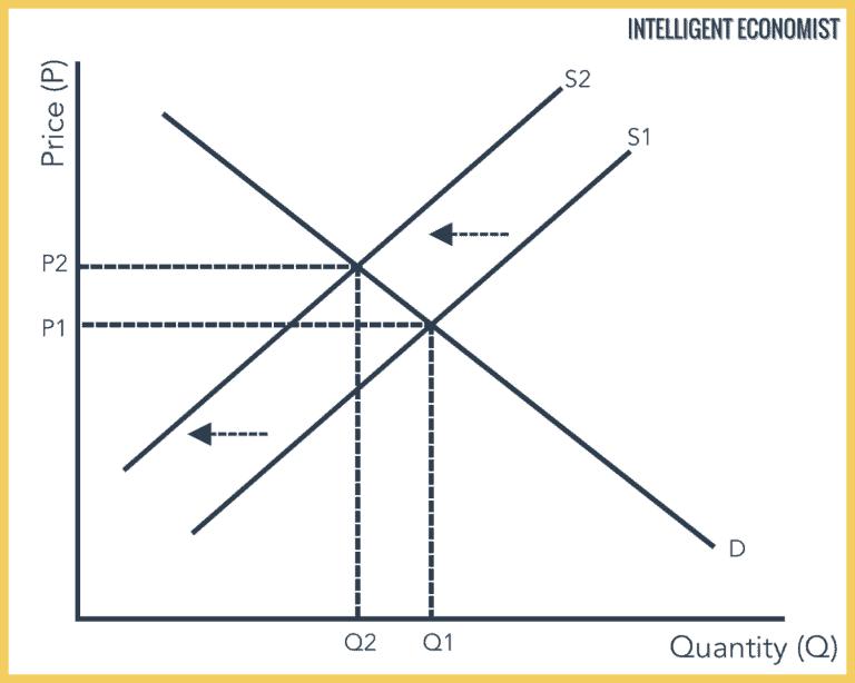 Supply And Demand Intelligent Economist Diagram Money Market Graphing