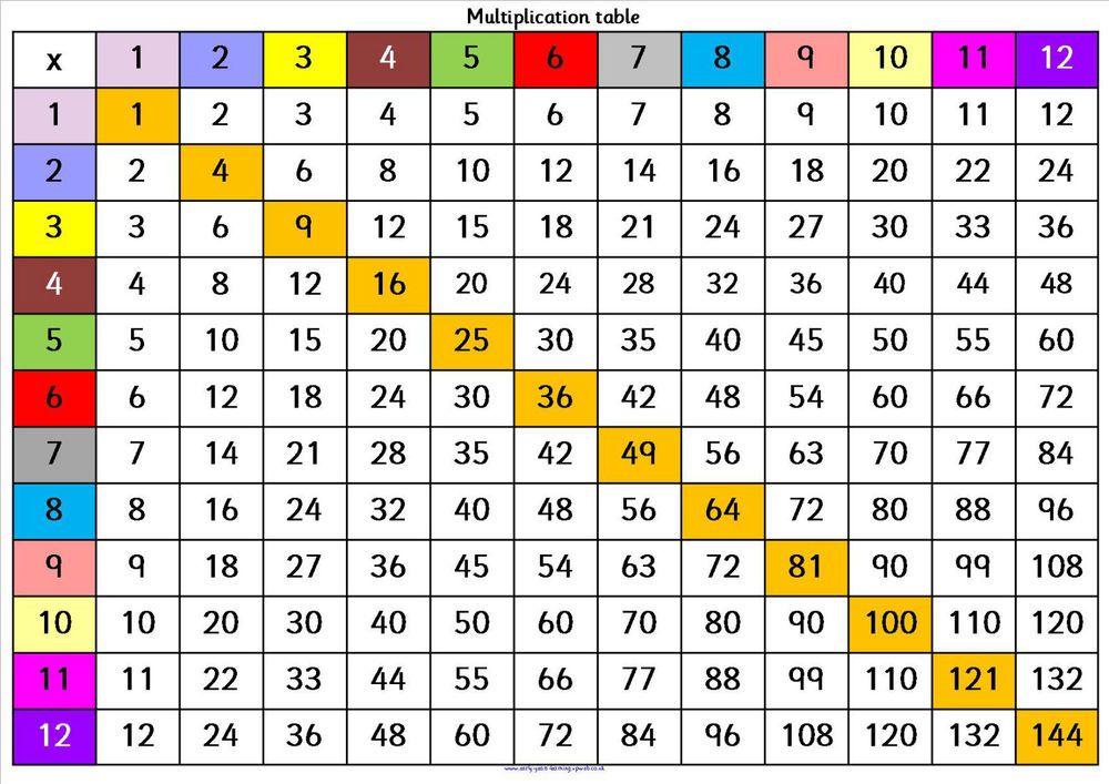 Home School KS1-KS2- SEN-ASD Multiplication Grids Timetable