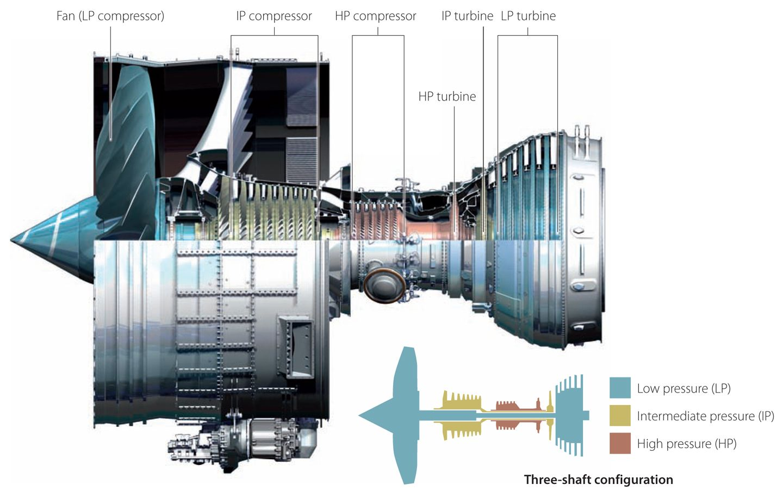 Rolls Royce 3 Spool Shaft Rb211 And Trent Jet Engines Turbine Engine Turbofan Diagram Gas