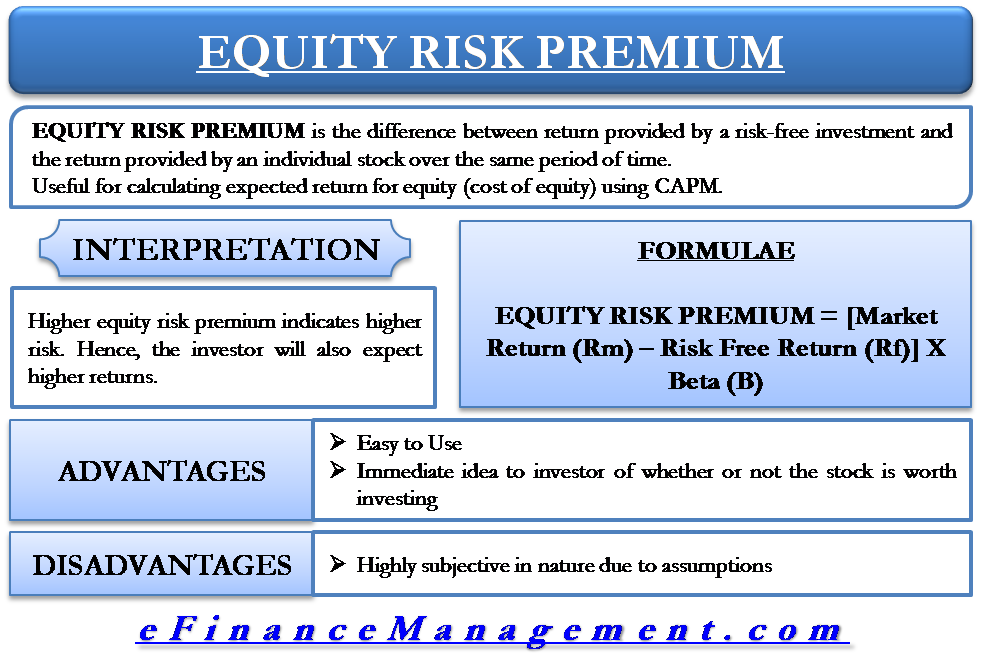Equity Risk Premium Interpretation, Calculation