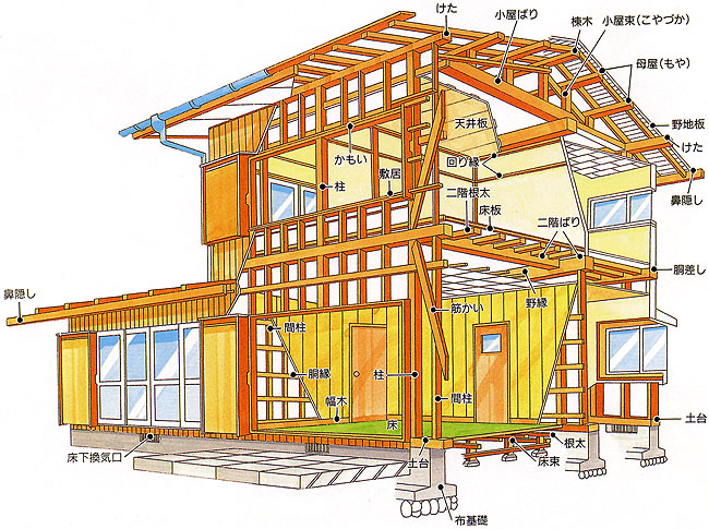 家 土台 木材 2020 夢ハウス 家 木材