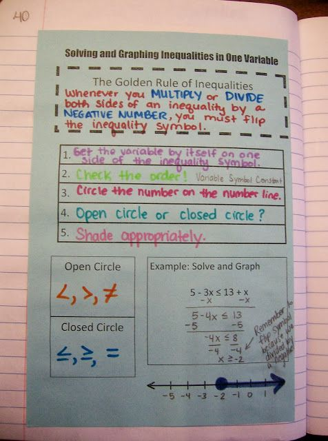 Inequalities Cheat Sheet It Includes Both Examples And General
