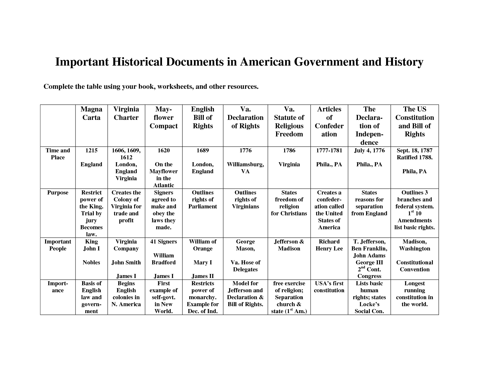 worksheet American Government Worksheets virginia government worksheet important historical documents in american and history