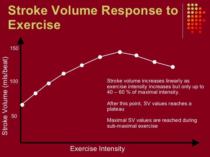 stroke volume diagram pressure volume diagram of ethane why does stroke volume plateau during exercise google #3