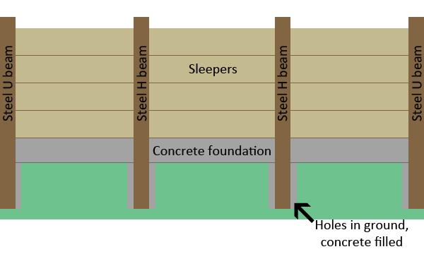 Railway Sleeper Horizontal Diagram | Landscaping Retaining Walls ...