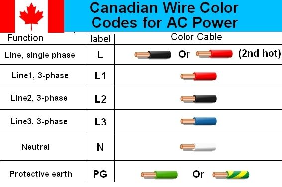 Canadian electrical cable color code wiring diagram