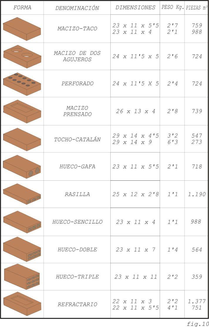 Tabla de ladrillos arq pinterest - Tipos de ladrillos huecos ...