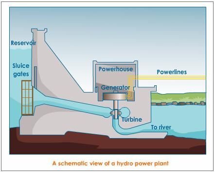 schematic view of a hydro power plant | Jim | Pinterest
