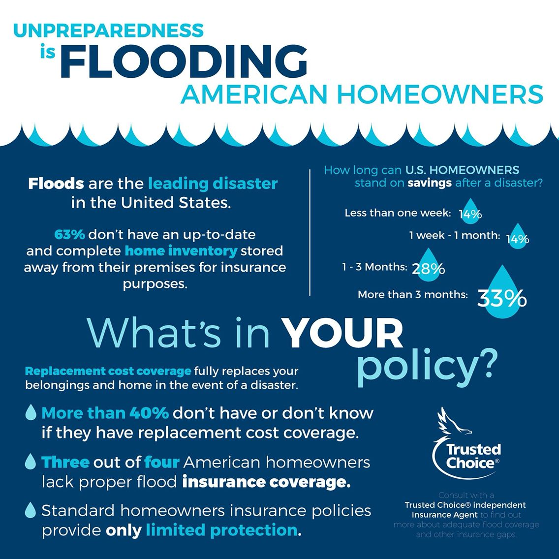 Got Flood Insurance What S In Your Policy Trustedchoice