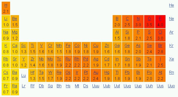 Uso de la tabla de electronegatividad pinterest tabla qumica uso de la tabla de electronegatividad urtaz Gallery