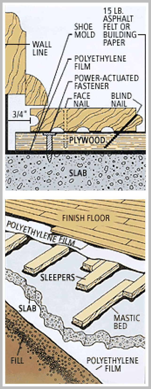 99 Reference Of Flooring Hard Wood Concrete Slab In 2020 Diy Wood Floors Installing Hardwood Floors Wood Floor Installation