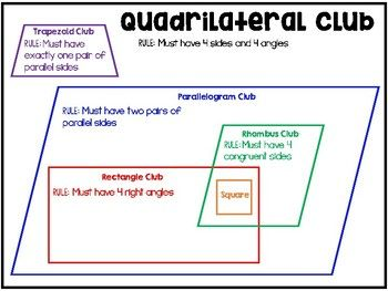 This anchor chart is to help students identify and classify this anchor chart is to help students identify and classify different types of quadrilaterals aligns with mafs3g11 ccuart Images