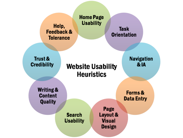 Usability Guidelines For Heuristic Evaluation Heuristic Evaluation Usability Usability Testing