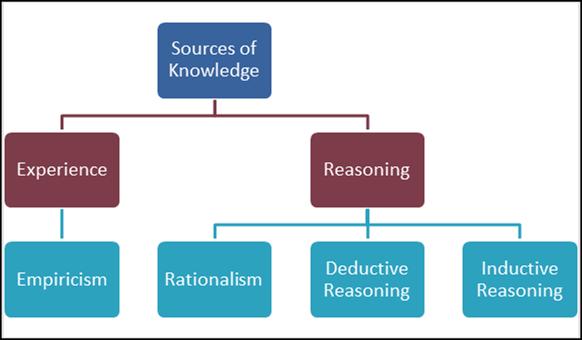 Acrobatiq Studio Instructional Design Inductive Reasoning Research Images