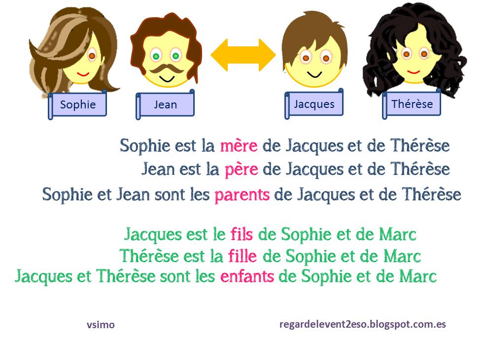 Vocabulaire de la famille (1). Les liens de parenté ...