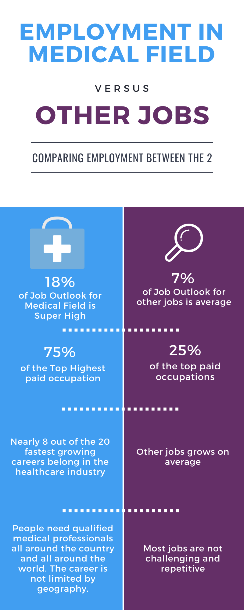 Look at this infographic between employment in medical