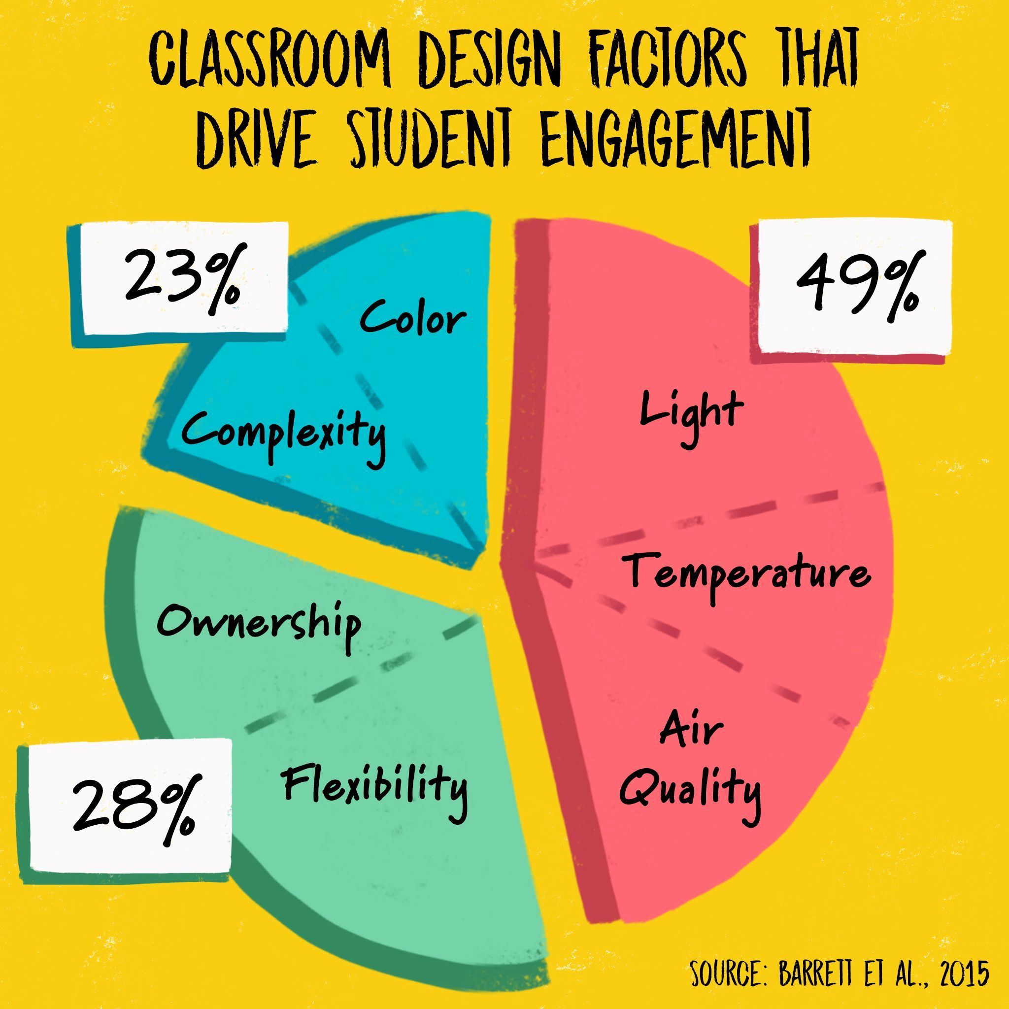 Flexible Classrooms Research Is Scarce But Promising Classroom Flexibility Positive Classroom Environment