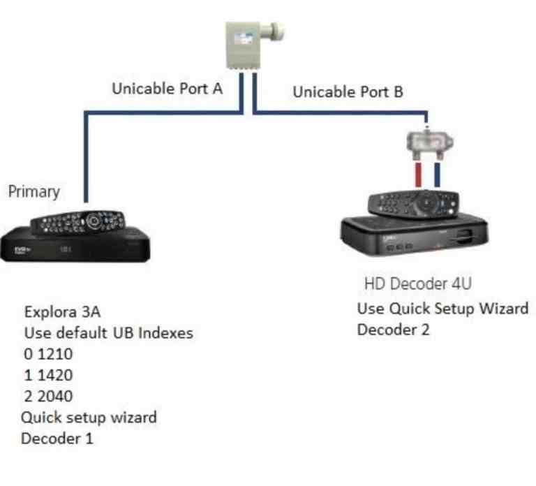 Most Dstv Decoders Xtraview Configuration With Slnb Or A Diplexer Configuration 3 Network Installation
