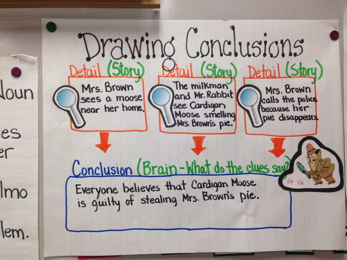 Image Result For Drawing Conclusions Anchor Charts Hint Use The Graph Outline Leaving The