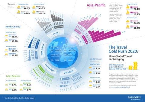 The Dangerous Neglect of International Hotel Marketing   Tourism ...