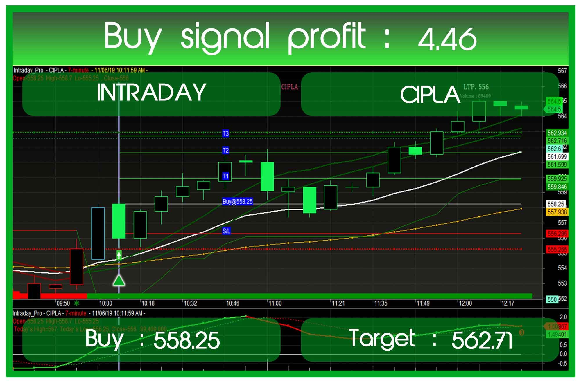 Nse Cipla Automatic And Accurate Buy And Sell Signal Software For
