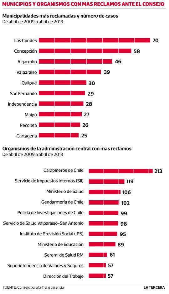 Municipios y organismos con más reclamos ante el consejo de Transparencia. #Chile 2013