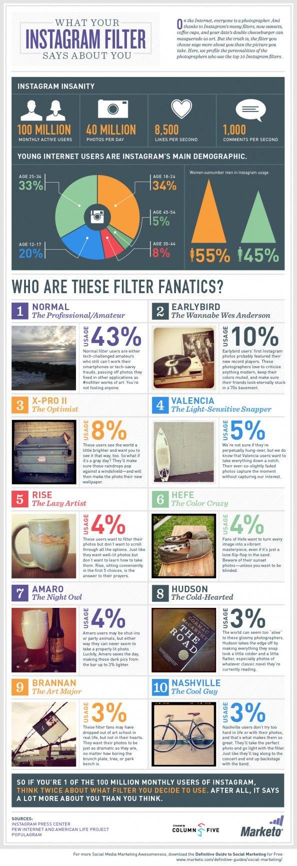 O que o filtro do #Instagram que você mais usa diz sobre sua personalidade? #infográfico