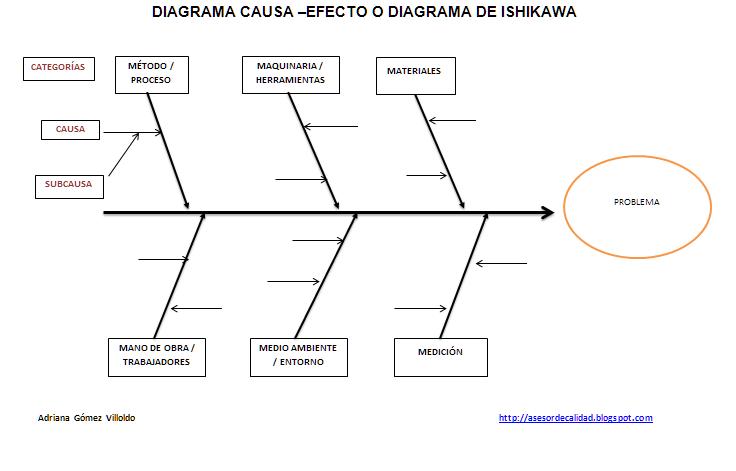 Iso 9001 calidad herramientas diagrama causa efecto grfico de iso 9001 calidad herramientas diagrama causa efecto grfico de ishikawa ccuart Gallery