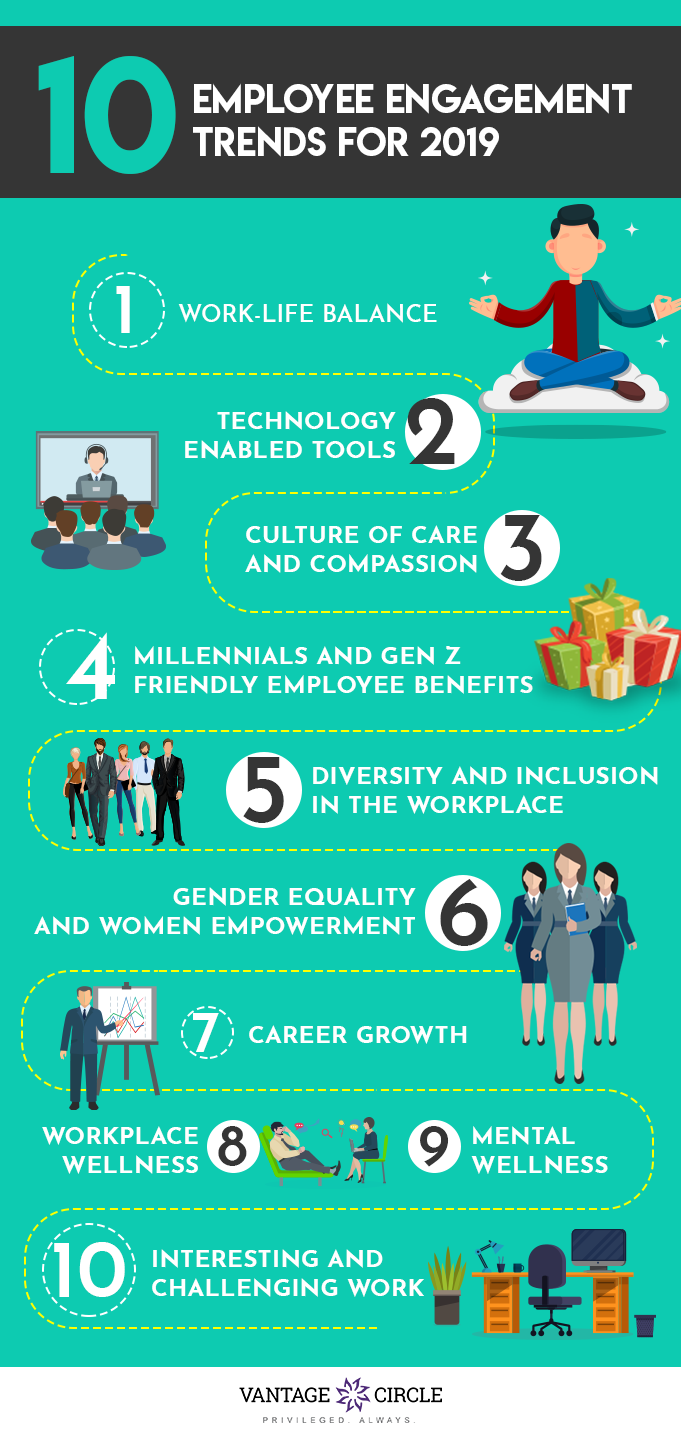 Watch Out For These 10 Employee Engagement Trends For 2019 Read The Blog To Know More Employee Engagement Employee Engagement Infographic Workplace Wellness