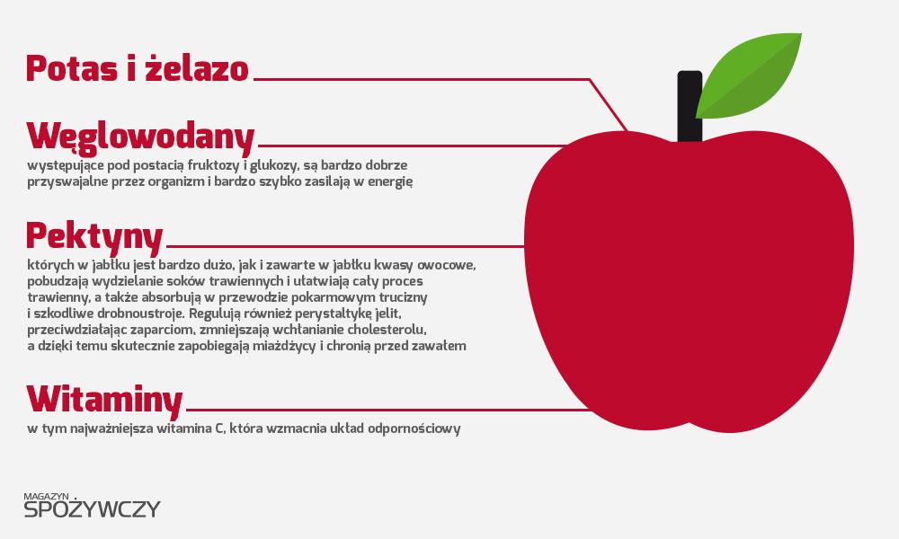 Pora Na Pomidora Energie
