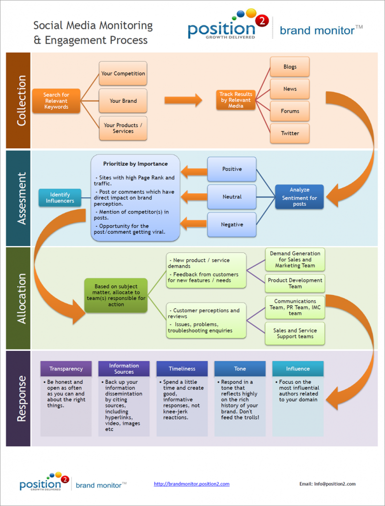 Social Media Monitoring And Engagement Process Flowchart  Social
