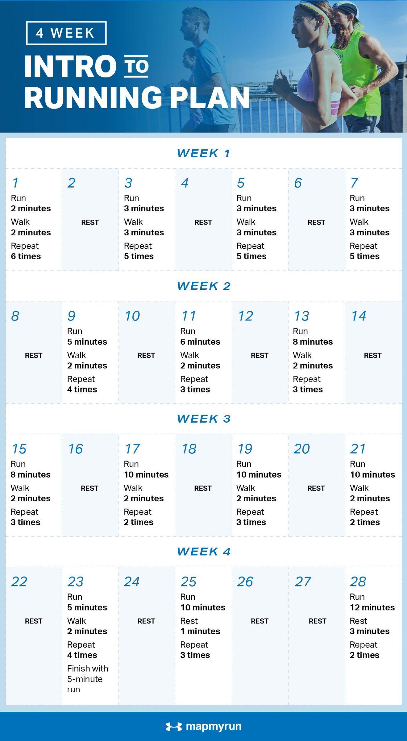4-Week Intro to Running Plan | MapMyRun